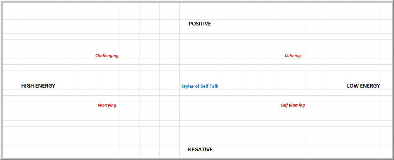 Positive and negative self talk