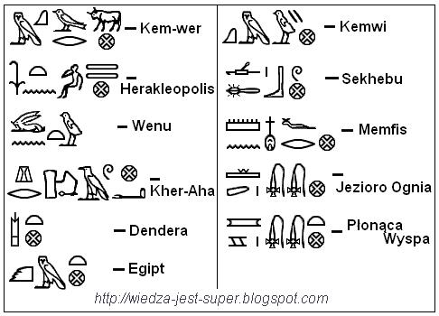 miasta i krainy staroegipskie zapisane w hieroglifach
