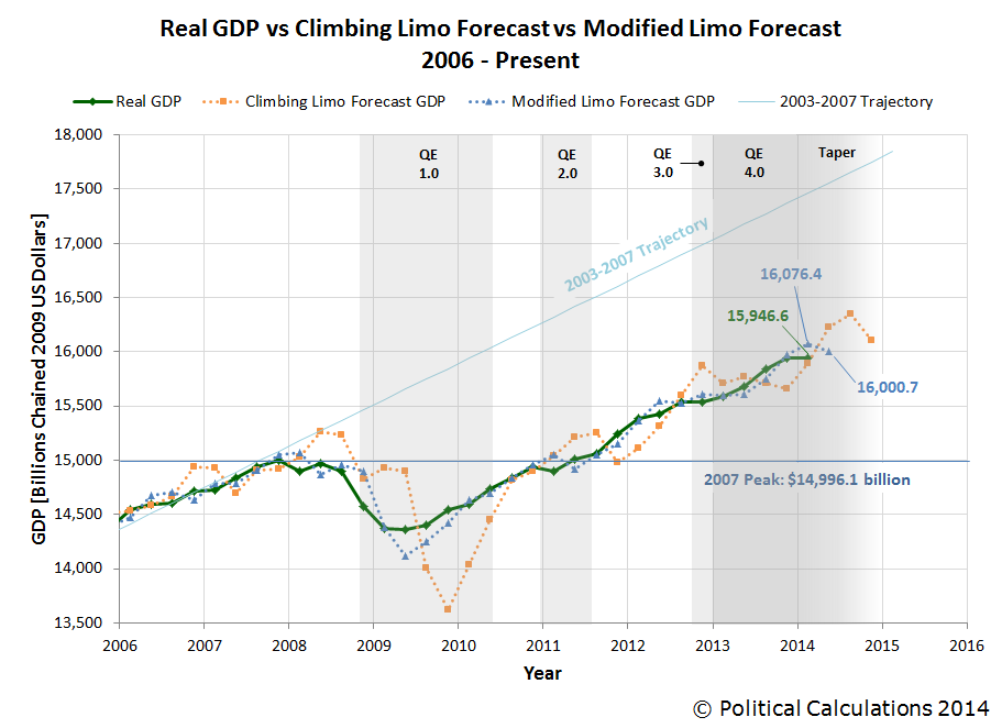 Real GDP vs Climbing Limo and Modified Limo Forecasts, 2006Q1 through 2014-Q1 First Estimate, with forecasts from 2014-Q2 through 2014-Q4
