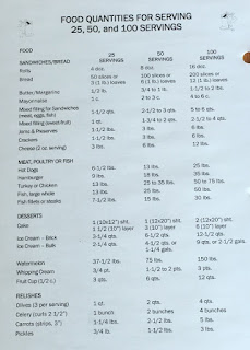 Food serving sizes for 25, 50 and 100 servings