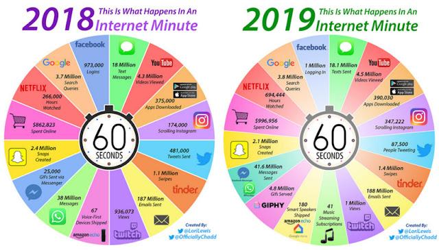 un-minuto-en-internet-2018-2019