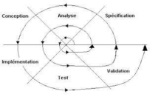 La boîte à prog: Modèle de cycle de développement
