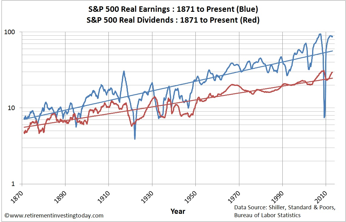 S&P500 Real Earnings and S&P500 Real Dividends
