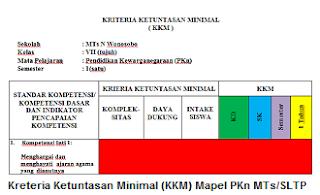 Kreteria Ketuntasan Minimal (KKM) Mapel PKn Kelas VII MTs / SLTP