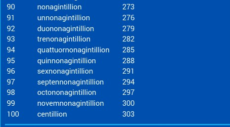 What Number Comes After Trillion See The Name Of The