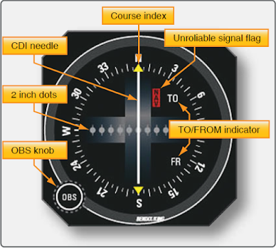 VOR Navigation System