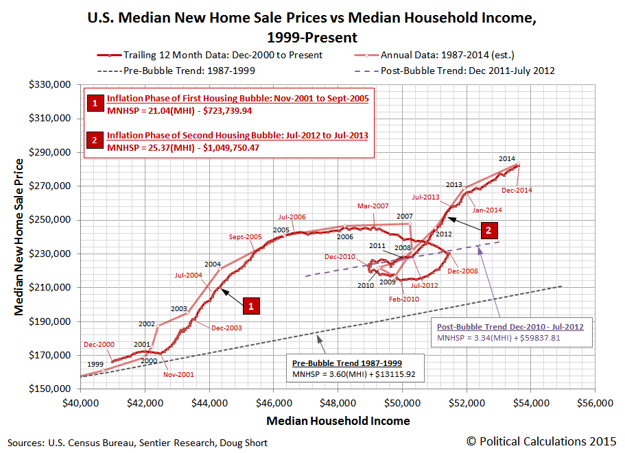 U.S. Median New Home Sale Prices vs Median Household Income, 1999-Present (Monthly Data from December 2000 - December 2014)