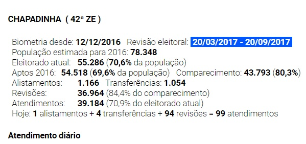 Cartório Eleitoral de Chapadinha encerra Recadastramento Biométrico com quase 37 mil eleitores já cadastrado