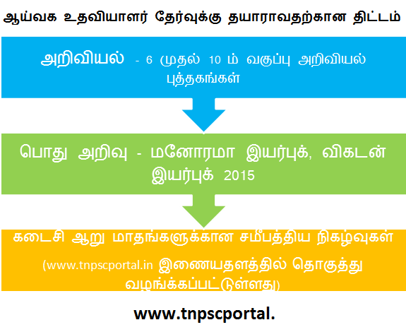 science general knowledge questions and answers in tamil pdf