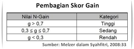 Kategori Perolehan Nilai N-Gain Score