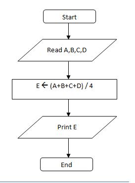 Flowchart Untuk Menghitung Rata Rata Dari 4 Buah Bilangan