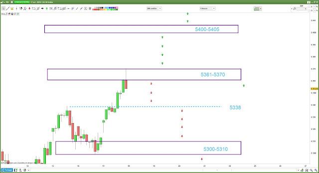 Plan de trade CAC40 [17/04/18]