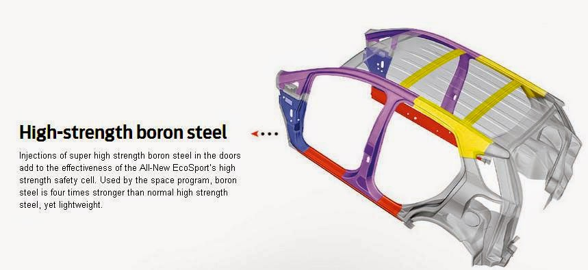 fitur ford ecosport - high strength boron steel