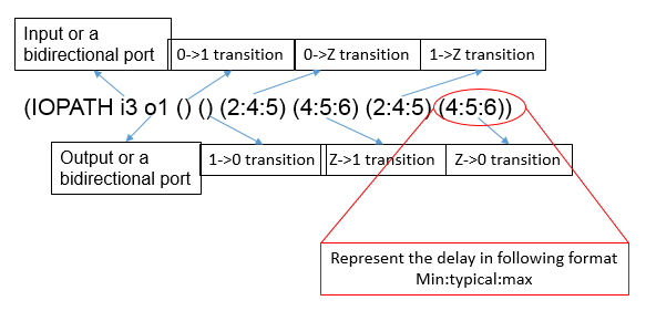 How To Read SDF (Standard Delay Format) - Part4 |VLSI Concepts