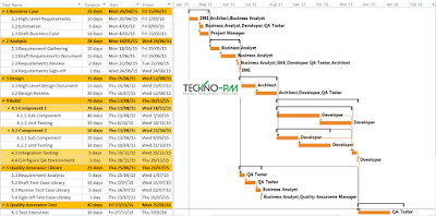Sample Project Plan Sample using MS Project