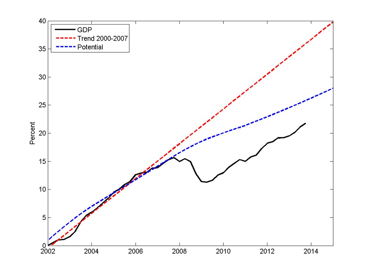 The Grumpy Economist Forecast Followup