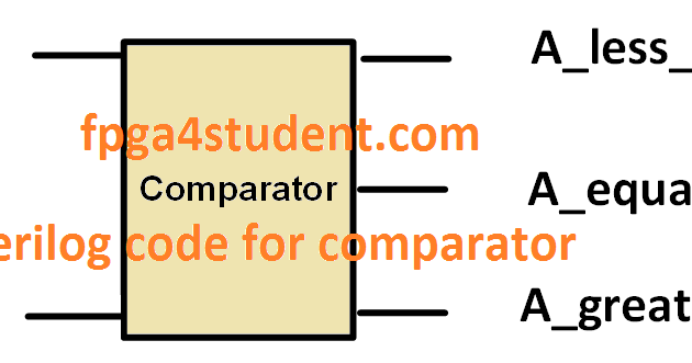 Verilog code for a comparator