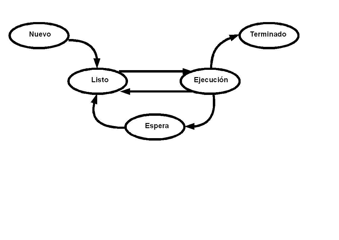 Sistemas Operativos I Unidad Ii Administracion De Procesos