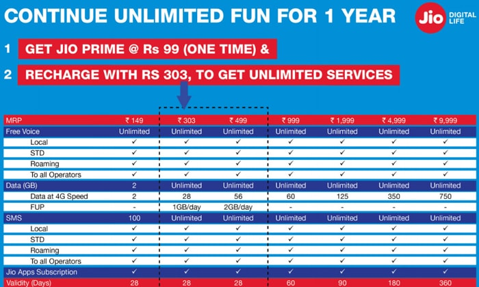 Reliance Jio Prime Membership Plans