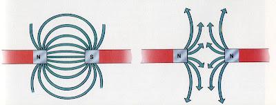 Magnet: Apa itu Medan Magnet? - Pe Jung Labs
