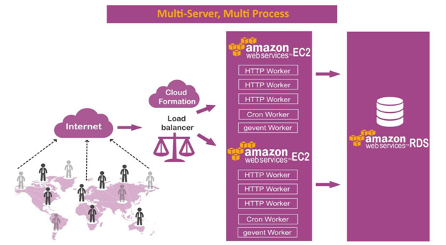 Deploy Odoo with Load Balancer in Amazon Web Services(AWS) Cloud