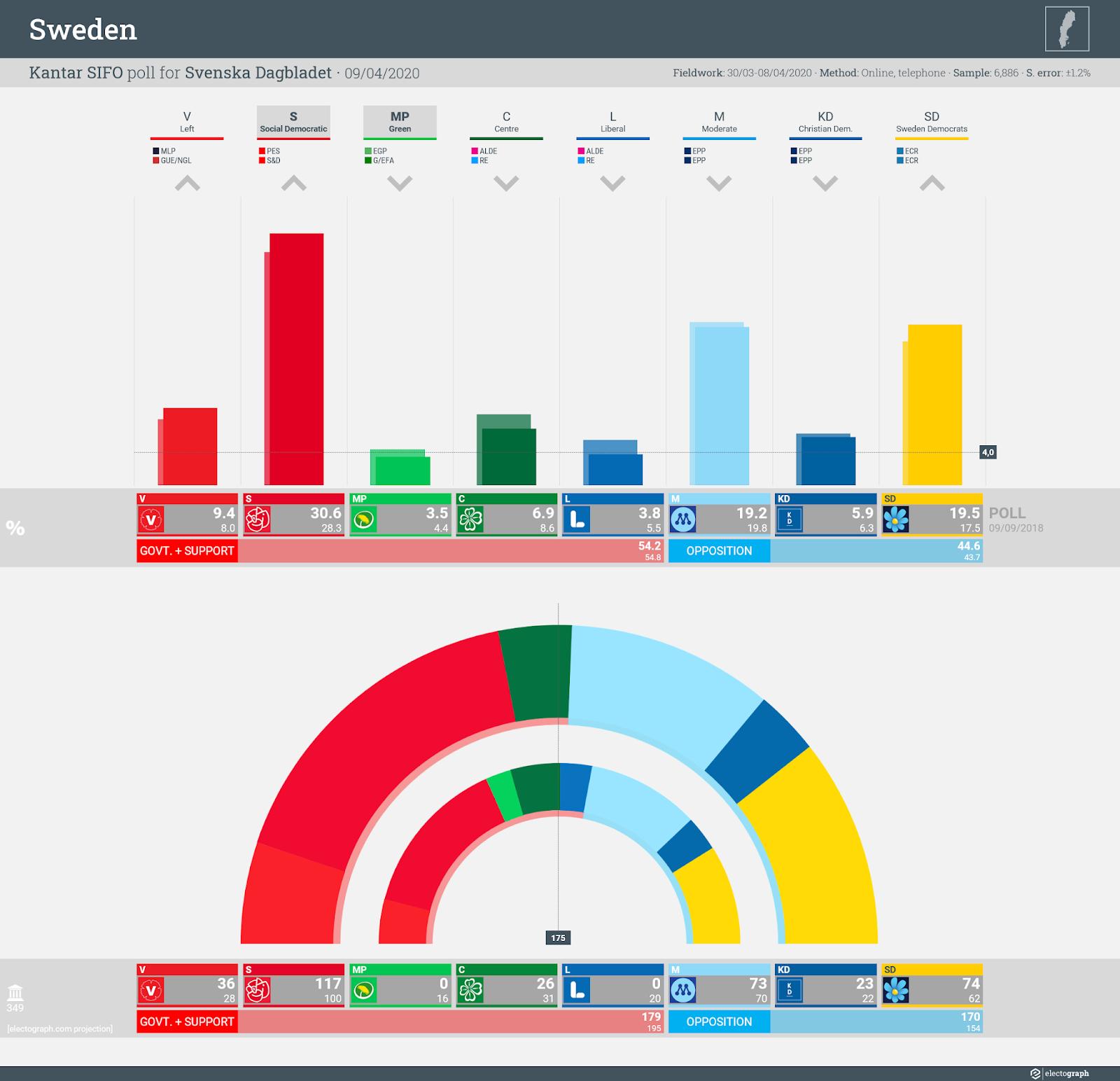 SWEDEN: Kantar SIFO poll chart for Svenska Dagbladet, 9 April 2020