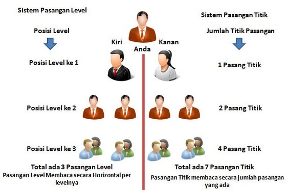 Perbedaan Pasangan Level dan Pasangan Titik JCC Cargo