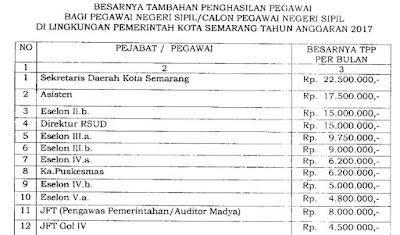SK TPP 2017 Guru Besaran Dan Penilaian Tambahan Penghasilan