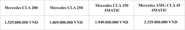 Bảng so sanh giá xe Mercedes CLA 250 4MATIC 2019 tại Mercedes Trường Chinh