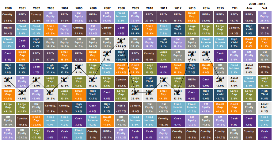 Why I Always Have Direct Investment Exposure to International Markets : asset allocation quilt chart - Adamdwight.com