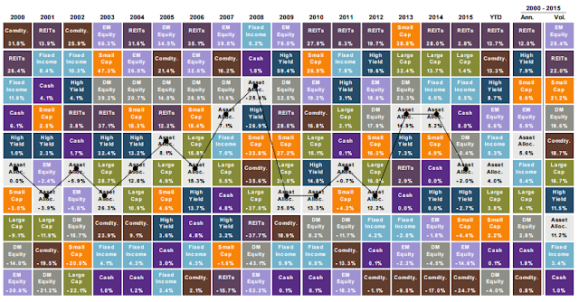 Asset Allocation Return Quilt Since 2000