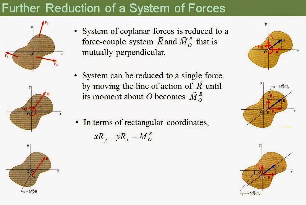 ENGR Mechanics: Statics: August 2014