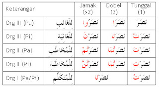 20. Materi bahasa arab: Fi'il Madhi beserta contohnya (bag I)