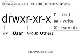 Mode permission pada Linux