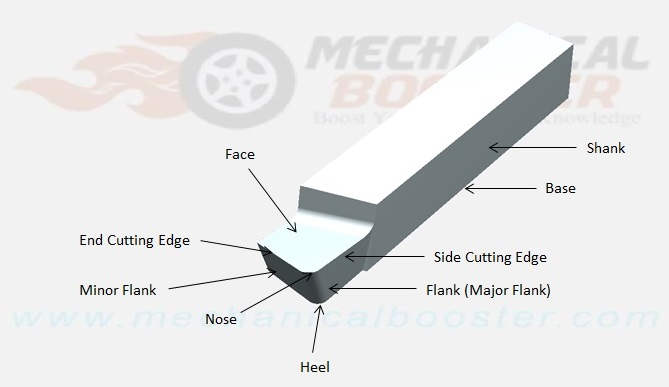 Single point cutting tool geometry angles nomenclature and single point cutting tool geometry ccuart Choice Image