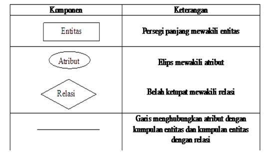 Pengertian entity relationship diagram er d menurut para ahli sumber dok pribadi ccuart Images