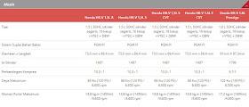 Spesifikasi Mesin Semua Tipe Honda HR-V