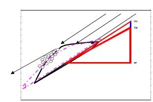 schema cavitation