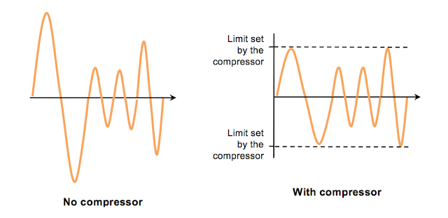 Compressor effect on guitar signal