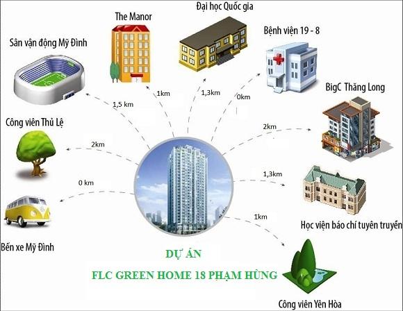 liên kết Vị Trí Chung Cư FLC Green Home