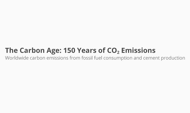 The Carbon Age: 150 Years of CO2 Emissions