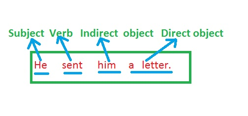 Direct and Indirect Object