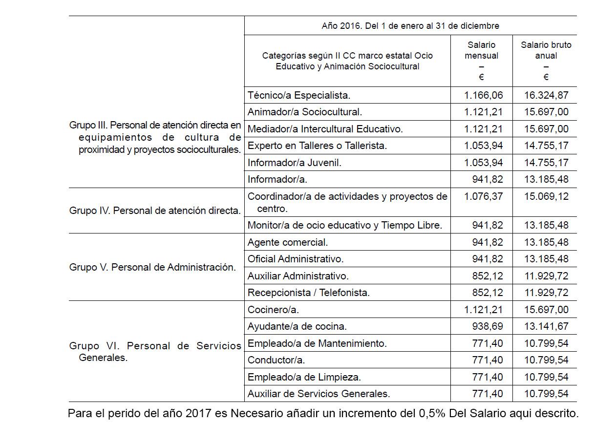 Tablas salariales y convenio colectivo de ocio educativo y for Fuera de convenio 2017