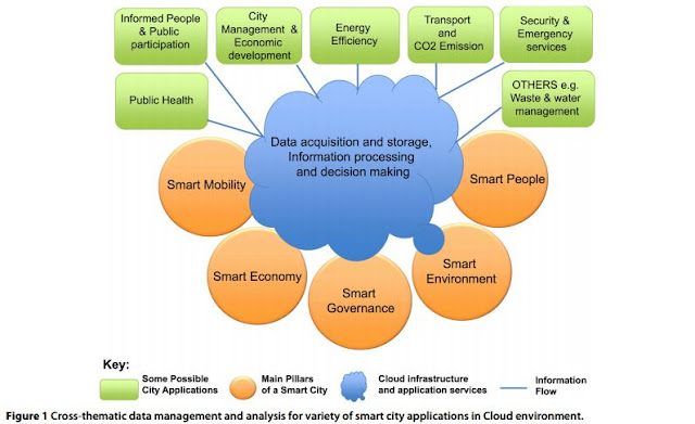 Cross-thematic data management and analysis for variety of smart city applications in cloud environment