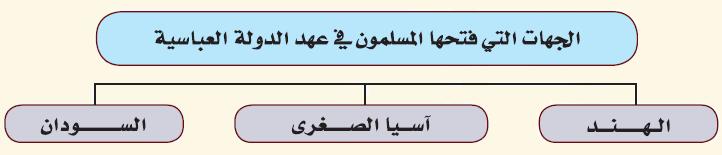 أرسم خارطة مفهوم أوضح فيها الجهات التي فتحها المسلمون في عهد الدولة العباسية
