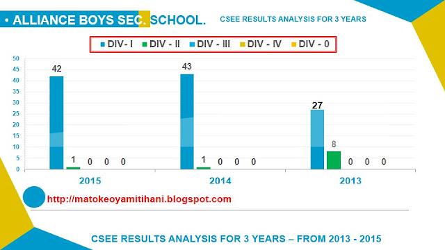 ALLIANCS BOYS - CSEE RESULTS