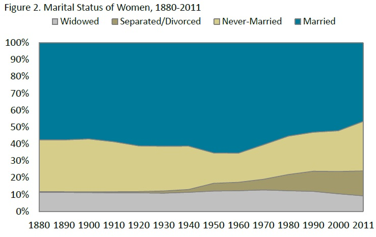 CONVERSABLE ECONOMIST: American Women and Marriage Rates: A