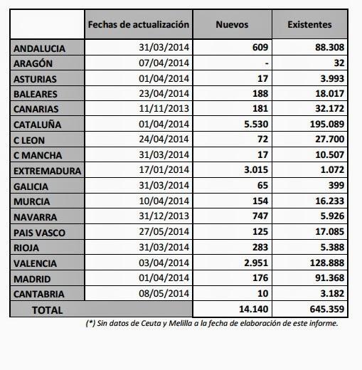 Datos Certificados Energéticos según Ministerio de Industria