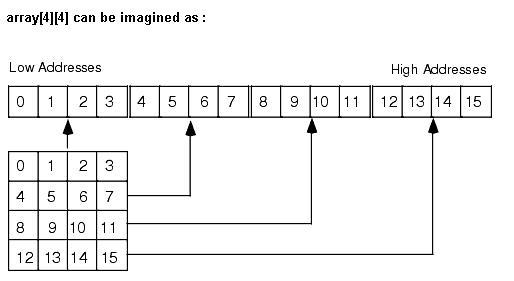 All about Array in C/C++ | ccplusplus com