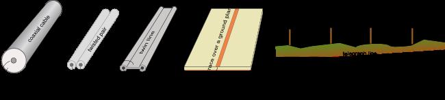 Resultado de imagen de types of transmission line